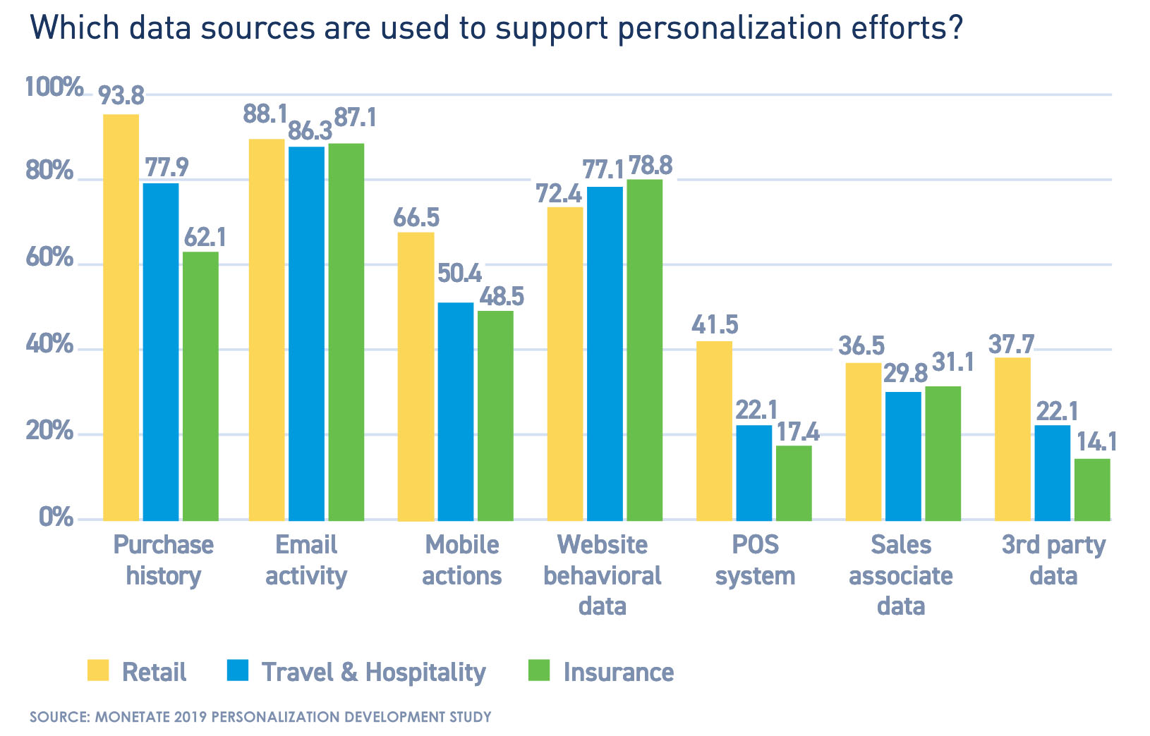 Which data sources are used to support personalization efforts