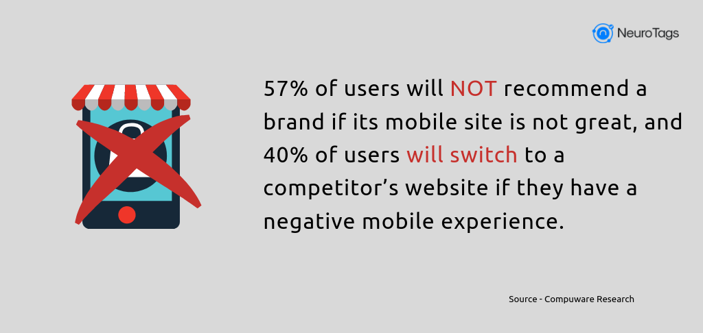 57% of users will NOT recommend a brand if its mobile site is not great