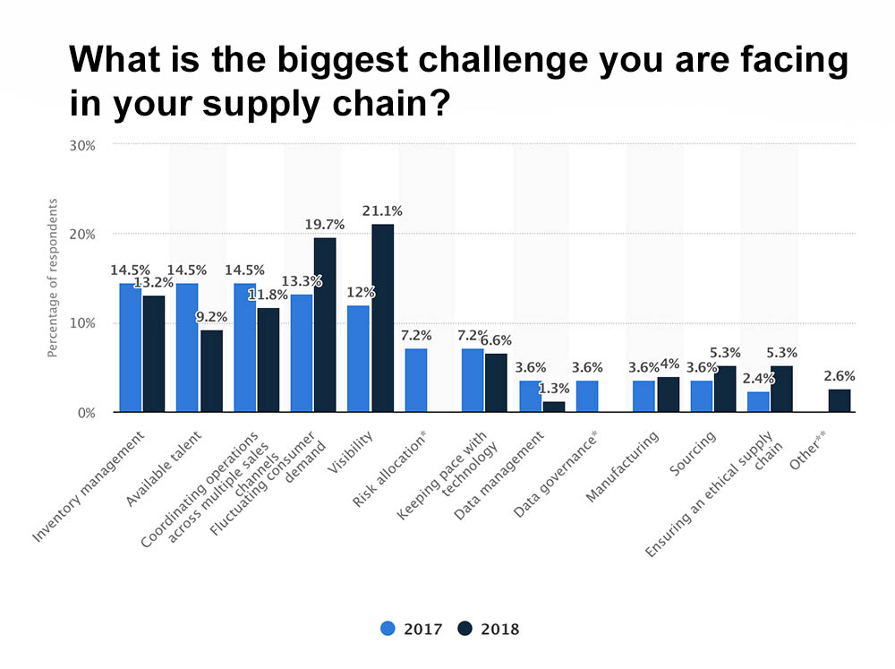 supply chain visibility is the biggest challenge in supply chain management