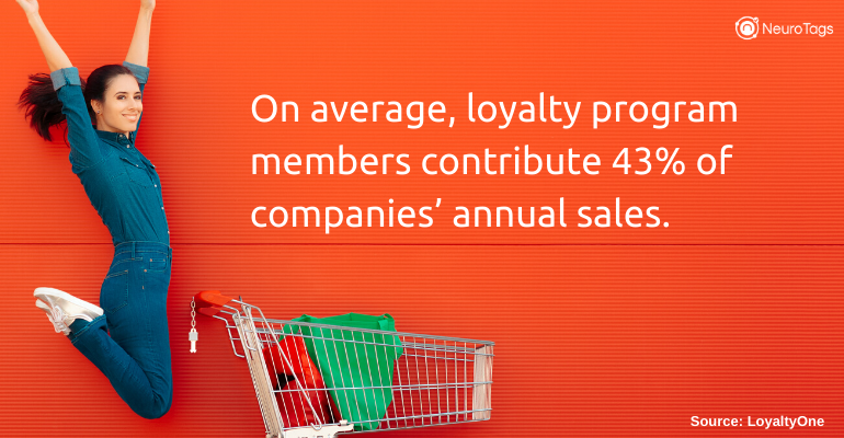On average, loyalty program members contribute 43% of companies' annual sales.