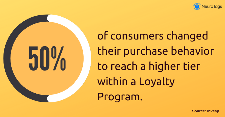 50% of consumers changed their purchase behavior to reach a higher tier within a Loyalty Program.